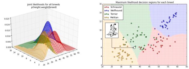 likelihood charts 2